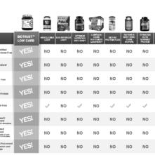 BioTrust Protein Powder Comparison